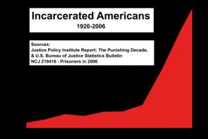 2012-04-17-US_incarceration_timeline