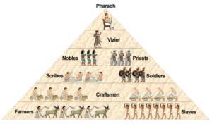 society_pyramid