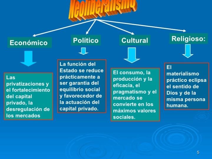 neoliberalismo-yglobalizacin12224511679790438-5-728